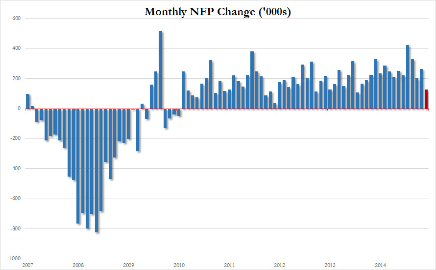 The US economy added 126,000 jobs in March vs. a consensus of 245,000 and February's non-revised 295,000 figure.  Despite the big miss and the worst print since December 2013,  this marks the 59th positive monthly change since 2010 .  Bad weather and port-disruptions were not attributed to the lackluster report as they usually have been. This will be a cause for concern.  Chart courtesy of Zero Hedge