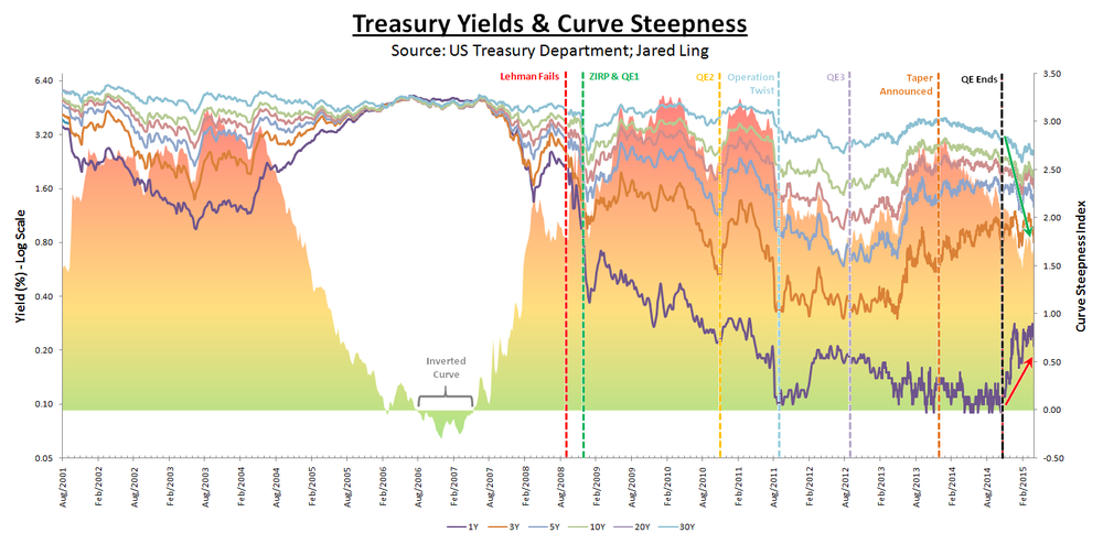 (Click to enlarge)   US Treasury Yields & Curve Steepness:  Illustrated are the yields of the 1Y, 3Y, 5Y, 10Y, 20Y, and 30Y tenured treasuries. The histogram plots the relative steepness of the entire treasury curve from 1M to 30Y; the higher this index, the steeper the yield curve is.  As is obvious, the effect the various rounds of QE had on the steepness of the yield curve implies that the front end of the curve (1M to 2Y) were most bid, while the long bond (10Y to 30Y) saw slight selling. Technically, the Fed purchases mostly shorter tenured treasuries under its open market operations. This explains why shorter term yields fell aggressively during periods of QE while the belly and beyond of the curve actually saw generally higher yields.  The only outlier was during the Fed's Maturity Extension Program (MEP) which commenced in September 2011. Better known as Operation Twist, the Fed sold shorter term treasuries and purchased longer dated securities which averaged around 7 Years in duration. In so doing, it absorbed a good deal of duration and caused the yield curve to flatten dramatically and equities to soar without them actually adding to their assets (i.e. sterilized purchases).  We have observed that during periods of risk aversion (i.e. downturns in equity prices), the yield curve tends to steepen as flight to safety dominates.  Notice how the curve started to steepen in stark fashion in 1Q07 when the very first cracks of the sub-prime credit fueled boom started to form; this was easily 2 quarters before equity prices and financials started to top out. The significance the steepness of the yield curve can really be appreciated in this light, being one of the first market-based indicators of real developments in the macro economy and broader financial markets.   Chart by Business Of Finance