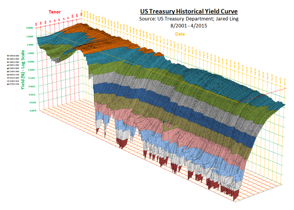 (Click to enlarge)   Historical Yield Curve:  As explained, the yield curve is a snapshot of the yields of each tenor interconnected. We have consolidated more than 3000 of such daily curves into a 3D model of the entire treasury complex (1M to 30Y). The plot starts from August 2001 just before the September 11 terror attacks that sent shock waves through the financial markets and treasury yields plunging in reaction.  It also captures the Fed's path of hiking its prime rate to a high of 5.25% in 2006, back when the 1Y treasury note was yielding north of 5%!    More importantly, and rather flamboyantly, the graphic also captures the insanity of zero interest rates (ZIRP) and QE, two novelties engineered by the Fed in the aftermath of the worst financial crisis and global recession since the Great Depression.  The era of financial repression where the markets were starved of returns from interest income and were forced to look under the rug for any marginal basis point of yield.   The Casanova-like collapse in treasury yields post 2008 hasn't really seen a reversal of anywhere near its size. Through the years of endless ebbing and weaving,  treasuries may be in for some volatility when the Fed eventually lifts rates from their 6-year zero-bound . If that indeed happens before we turn the page into 2016, this graphic will look a lot different in time to come.  Chart by Business Of Finance