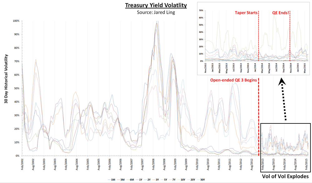 (Click to enlarge)   Treasury Volatility:  Plotted are the respective historical 30-day volatility for all 11 tenors of treasury securities, ranging from 1M to 30Y. We have included a zoomed in version for the period spanning November 2012 to date.  Chart by Business Of Finance