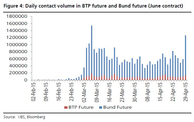 Bund & BTP Contract Volume:  Volume across bund futures have surged to highs not seen since earlier in March when yields spiked in similar fashion. The sheer number of future contracts that have changed hands illustrates the panic in the trading rooms as long positions were liquidated in a very fast moving market.  Chart courtesy of Bloomberg