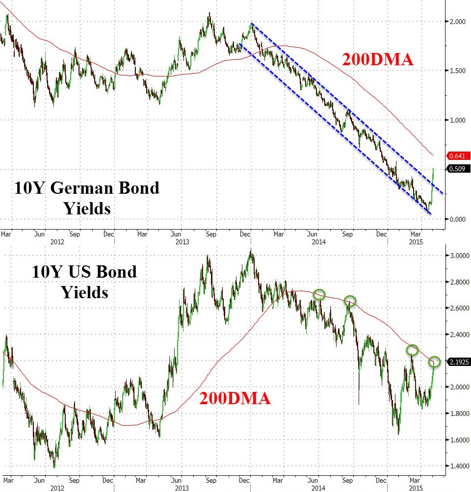 Update 1 (5/5 - Tuesday):  Strong selloff in the bund market continues through Tuesday. German stocks tanked hard after Monday's respite, testing their cycle lows on the DAX 30 Index.   Yields on 10-year bunds have broken a technical channel and have spiked to 0.50% from lows of 0.06% 15 days ago; an insane delta considering how historically stable bund yields have been.  Chart courtesy of Zero Hedge