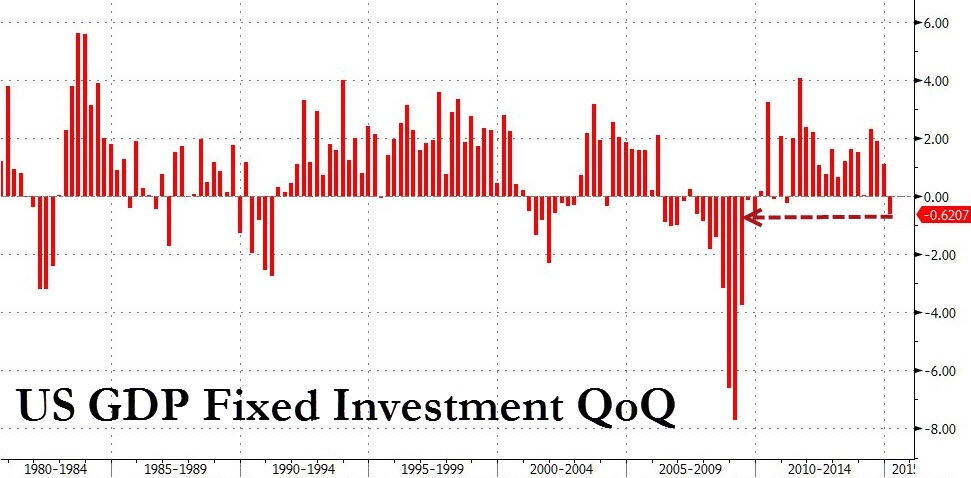 Private Fixed Investments:  CapEx growth has slumped amongst US colorations in 1Q15, marking the first negative growth over the previous quarter since 1Q11.    Chart courtesy of Zero Hedge