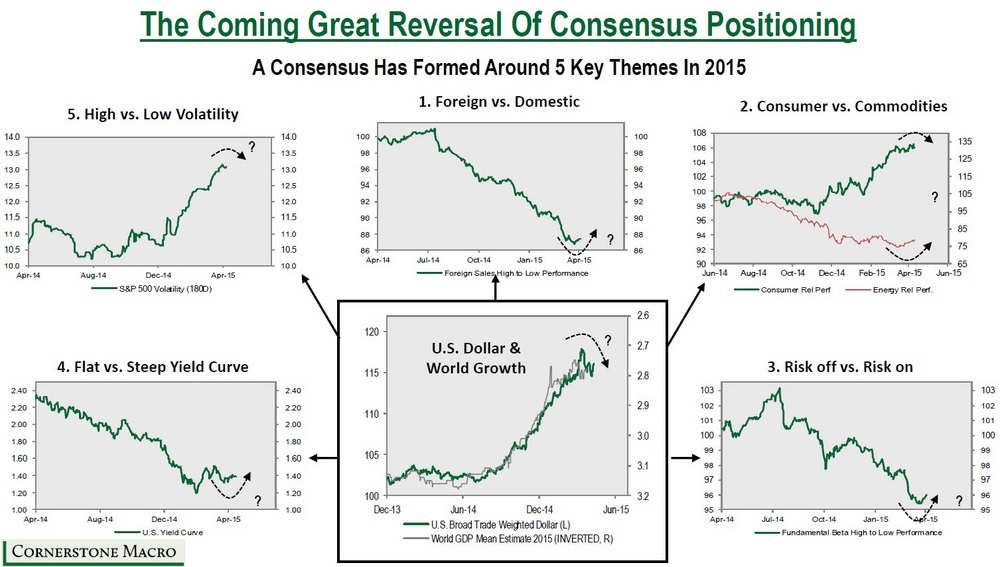 Reversal Of The Long Dollar Consensus Trade:  According to Cornerstone Macro, there are 5 thematic trades that could be the result of a turn in the dollar's trend. As one of the world's largest one-side trade reverses, several opportunities might evolve.   They include a risk-play trade (risk on vs. risk off), input to output chain trade(commodities vs. consumer), yield curve spread trade (steep vs. flat), volatility trades (low vs. high), and geographical sales trade (foreign vs. domestic).  Most of these strategies involve the dollar somehow, either directly or indirectly, and through cost and sales factors on the micro level or intermarket correlations on the macro level.  What we are certain of is that the long dollar consensus trade has sucked up a lot in its path, and a reversal would mean much more than a weaker dollar but trillions in notional tied up to these sort of positions to be unwound en mass. Not pretty.   Chart courtesy of Cornerstone Macro