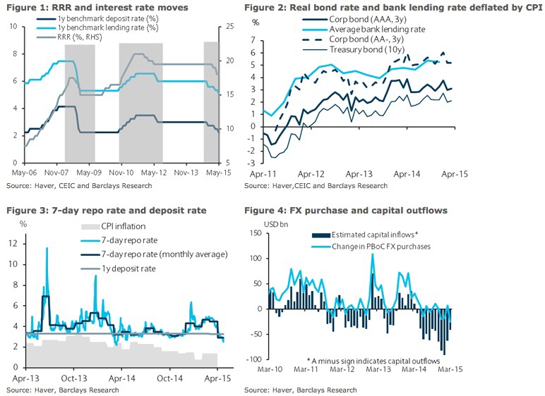 Persistent downside growth risks and the continued elevated lending rates point to the need for additional monetary easing. Despite recent policy moves by the PBoC, interest rates (nominal and real) remain high for the economy. Real lending rates and bond yields are still trending upward given subdued inflation.    Note that as the bank's lending rate is fully liberalized, the pass-through of the lending rate cut is limited, which points to the need for further monetary easing to guide rates lower.   The PBoC's Monetary Policy Report published in 1Q15 showed that the average lending rate was 6.78% in March, only 15bp lower than that in December despite 4 counts of policy easing so far in 2015. It is also worth noting that the PBoC has been guiding the interbank rate lower since March. The 7-day repo rate fell sharply to below 2.5% following the 100bp RRR cut (to 18.5%) on 19 April.  Chart courtesy of Barclays