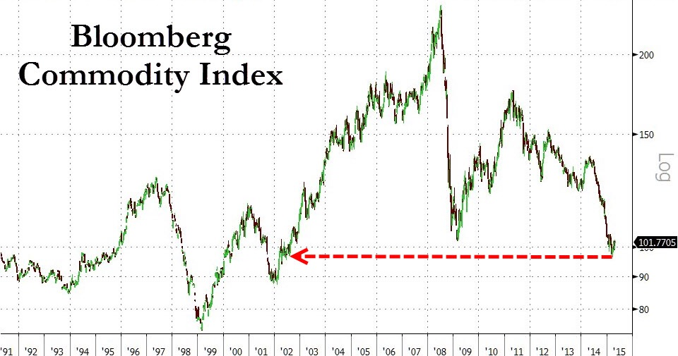 The Bloomberg Commodity Index, a composite of various commodity prices, found a cycle low in Febuary 2015. This coincides with the first bottom in crude oil prices which we correctly called (  see our 27 January note  ) . With many commodity prices now on the up tick, it should be safe to expect inflation and inflation expectations to warm up going forward. This should force the PBoC to tone down on its aggressiveness towards easing in the latter half of the year to avoid the risk of overshooting its inflation targets.  Chart courtesy of Zero Hedge