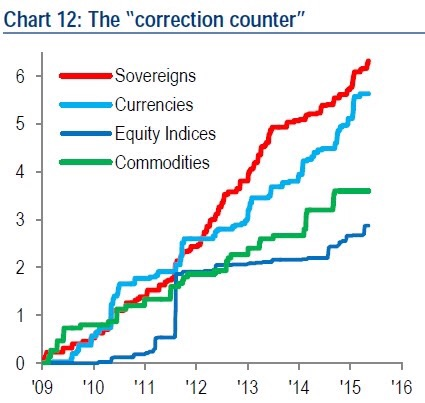 BofAML's measure of the likelihood of corrections in various asset classes. They do this by counting the number of times the 3-month Z-scores of more than +/- 4 were registered for assets in the measured sample - which includes 57 10-year government bonds (sovereigns), 35 FX pairs (currencies), 80 equity indices (equity indices), and 27 commodities (commodities).   Their analysis shows points to sovereign debt being he most prone for a correction followed closely by currencies, while commodities and equities trail farther behind. Perhaps the risk of a rate risk and heightened volatility in the fixed income sphere has placed government bonds in this awkward position.  Chart courtesy of BofAML