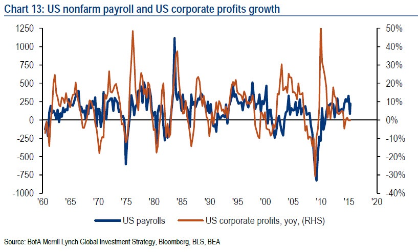 The number of job additions to the U.S. Labor market has tended to historically correlate with corporate profits growth. BofAML's premise is that as the labor market begins to cool down, corporate profits will grow at a slower pace albeit with a lag. They however do not mention the effect of positive real wage growth in the current climate, which has helped to steady private sector consumption despite weakening sentiment.  Chart courtesy of BofAML