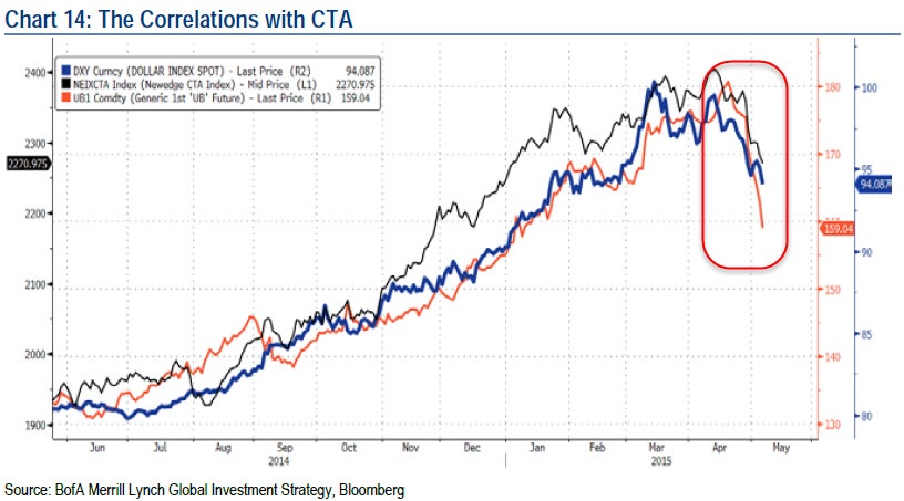 Correlations across asset classes have risen to highs not seen since the last financial crash in 2009. Nothing surprising. Correlations tend to increase during turbulent times.   Chart courtesy of BoAML
