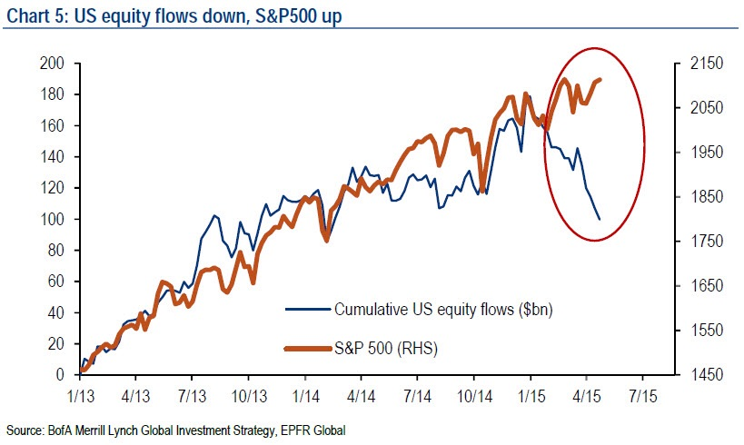 Since the turn of the year, the dynamic between equity flows and equity performance has taken a radical shift. Although cumulative fund flows into U.S. equities have declined from highs in October 2014, the SPX has co tunes rallying higher, baffling the market.  Chart courtesy of BofAML