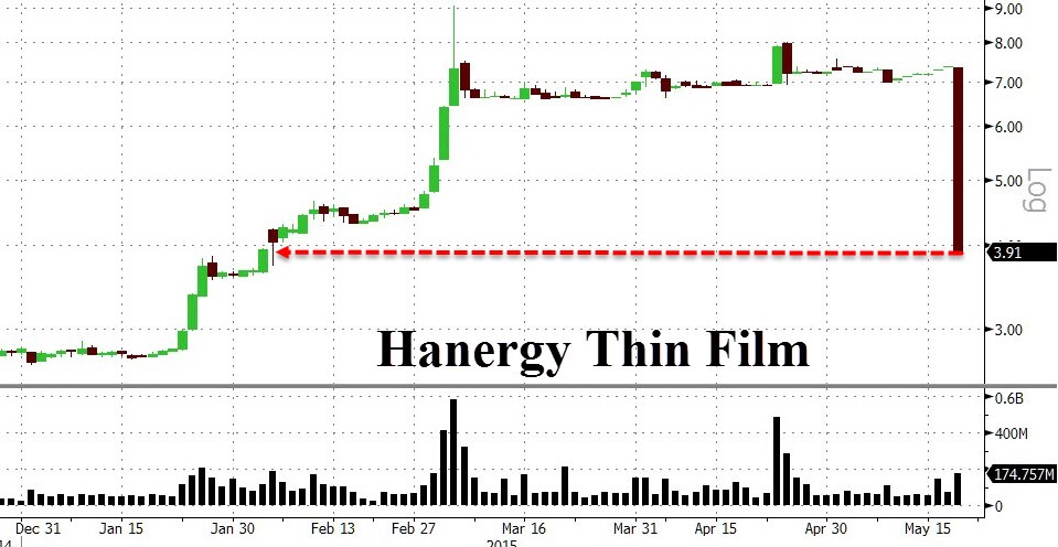 4 months of supercharged gains in Hanergy's stock price eviscerated in under an hours on Wedneaday. The combination of bombastic claims, phony accounting, and opacity previously led to the 500% gains in its share price.   The 47% plunge on Wedneaday was on the heels of Li Hejun, boss of Hanergy, being absent from the company's annual meeting. Something seemingly trivial transpired into a nightmare for one of China's brainchild.  Chart courtesy of Zero Hedge