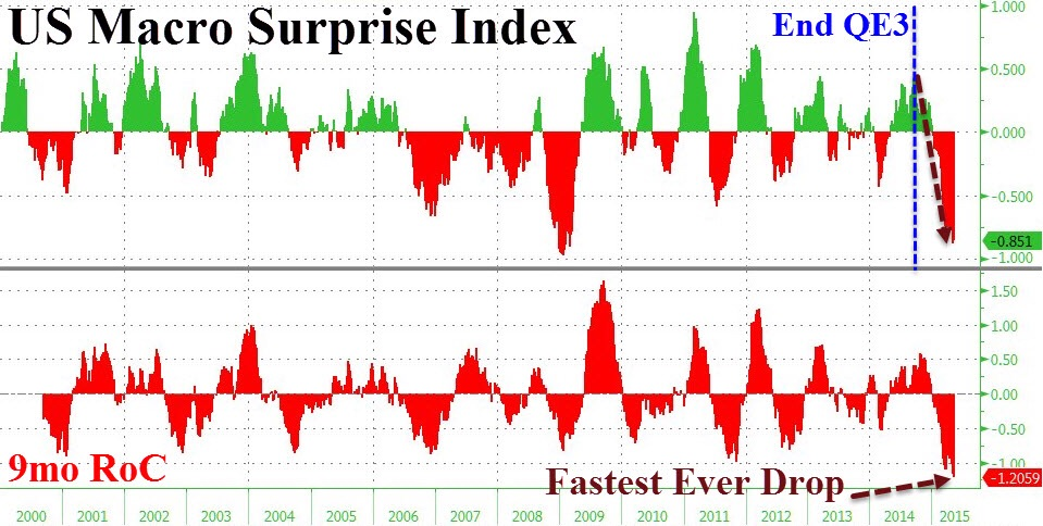 The Citi US Macro Economic Surprise Index has taken a nosedive since the termination of the Fed's QE3, as we have noted in our previous articles. The index which measures the degree of positive to negative outcomes (actual vs. forecast) has fallen to 2008 levels where the U.S. economy was mired in the deepest recession since the 1930s.   The 9-month rate of change is also the highest ever, indicating that the degree of negative surprises has not been receding but actually widening. While it is tough to ascertain if overly egged expectations are the primarily to blame, there is no question that such a downturn signifies trouble.  Chart courtesy of Zero Hedge