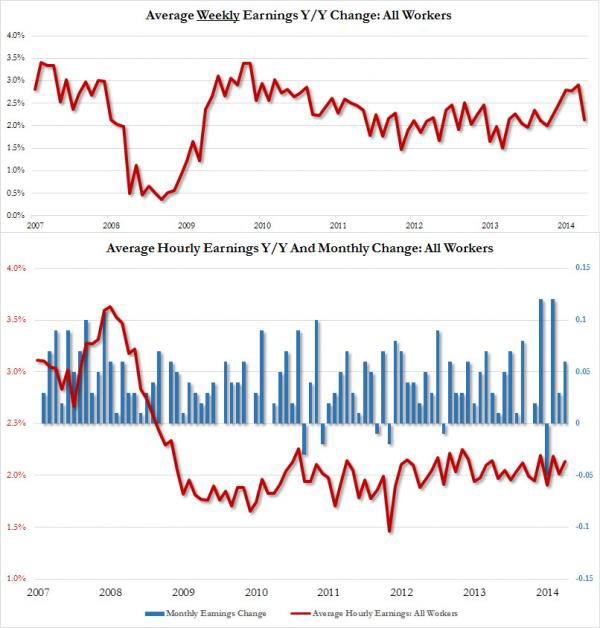 Wage inflation is a metric the Fed closely watches. In April, both average weekly and hourly earnings failed to impress. The former saw a sharp decline from April 2014 while the latter only managed a meager 0.1% gain from March. Annualized nominal wage growth has been stagnant at around 2%, far from what the market or the Fed would seem to be solid inflation in wages.  Chart courtesy of Zero Hedge