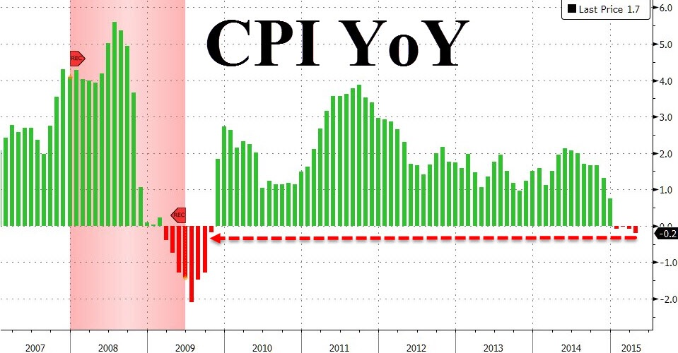 For the 4th month running, the U.S. economy has seen zero to negative inflation (deflation). Ever since hitting subzero in Febuary, broad CPI inflation has he trouble picking up despite of bottoming oil and gas prices and the end of winter. This is also the first time since 2009 that annualized price change has slipped into negative region.   We do not place much credence in the core CPI figure because of the reasons we have mentioned - the  Obamacare  distortion.  Chart courtesy of Zero Hedge
