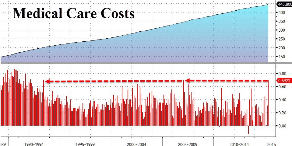 Medical care costs have been perpetually inflating but April's 0.7% MoM spike might signal the start of any welcomed trend. A trend of sticky high healthcare inflation as a result of higher insurance premiums gradually kicking in after years of pent up delays in price revisions. In our eyes, this distorts the picture on inflation and more care must be exercise in discounting this regulatory and structural reform.  Chart courtesy of Zero Hedge