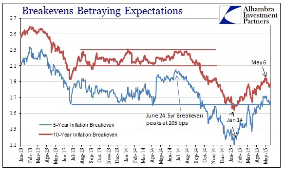 We often turn to the markets for guidance on inflation expectations. In this case, we look at the breakevens, specifically the 5 and 10-year inflation breakeven rates.  Breakevens saw their lows on 14 January, 2 weeks before oil prices bottomed. They have been rising ever since as the Fed's language seems to have massaged a more hawkish tone in each passing meeting. On 6 May, breakeven rates saw their cycle highs. Whether this serves as a correction or inflection point remains to be seen in the coming weeks.  Chart courtesy of Alhambra Investment Partners
