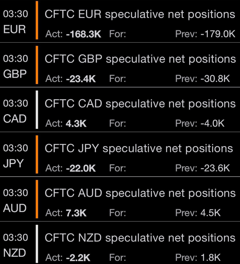 CFTC CoT positioning report for 15 May published last Friday on 22 May shows that collective net speculative dollar longs have decreased once again, notable long dollar positions against the euro, pound, and Canadian dollar.   Tradinonally, large speculators take on positions in the direction of the prevailing market trend. A tapering of their collective exposure, especially one that is obviously directional to either side, might mean that the market has gotten less crowded. This is usually a healthy sign for the continuation of the trend. But outliers exists.  Chart by Business of Finance