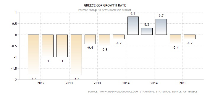 Greece slipped back into recession in 1Q15 after its economy contracted by 0.2% from 4Q14, proving that the 3 quarters of expansion since the start of 2014 were nothing more than a brief interlude before things continue to deteriorate. The bifurcated relationship between Greece and the rest of the Eurozone leaves the door wide open for a Grexit.   Chart courtesy of Tradinf Exonomics