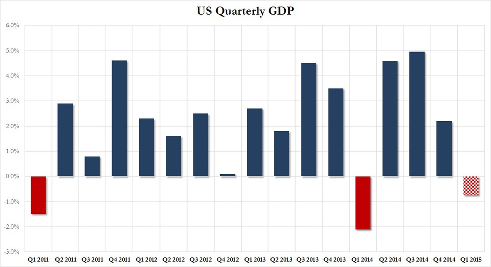 First quarter GDP growth for the U.S. economy was revised down by a massive 0.9% from the preliminary estimate of +0.2% to the current -0.7%. The market attributes this weakness mostly to seasonal factors and a colder than usual winter and expects a pickup in 2Q15, although we note that this outlook bears mixed reception.   More importantly, if the final figure for 1Q15 settles in contractionary territory (which is almost certain) , the onus will then be on second quarter's growth. A disappointment there would greatly elevate the risks of an outright recession.  Chart courtesy of Zero Hedge