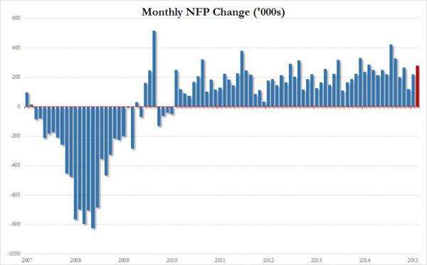 From the May BLS Report:      Total nonfarm payroll employment rose by 280,000 in May, compared with an average monthly gain of 251,000 over the prior 12 months. In May, job gains occurred in professional and business services, leisure and hospitality, and health care. Employment in mining continued to decline.    Professional and business services added 63,000 jobs in May and 671,000 jobs over the year. In May, employment increased in computer systems design and related services (+10,000). Employment continued to trend up in temporary help services (+20,000), in management and technical consulting services (+7,000), and in architectural and engineering services (+5,000).    Employment in leisure and hospitality increased by 57,000 in May, following little change in the prior 2 months. In May, employment edged up in arts, entertainment, and recreation (+29,000). Employment in food services and drinking places has shown little net change over the past 3 months.    Health care added 47,000 jobs in May. Within the industry, employment in ambulatory care services (which includes home health care services and outpatient care centers) rose by 28,000. Hospitals added 16,000 jobs over the month. Over the past year, health care has added 408,000 jobs.    Employment in retail trade edged up in May (+31,000). Over the prior 12 months, the industry had added an average of 24,000 jobs per month. Within retail trade, automobile dealers added 8,000 jobs in May.    Construction employment continued to trend up over the month (+17,000) and has increased by 273,000 over the past year.    In May, employment continued on an upward trend in transportation and warehousing (+13,000). Truck transportation added 9,000 jobs over the month.    In May, employment continued to trend up in financial activities (+13,000). Over the past 12 months, the industry has added 160,000 jobs, with about half of the gain in insurance carriers and related activities.    Employment in mining fell for the fift