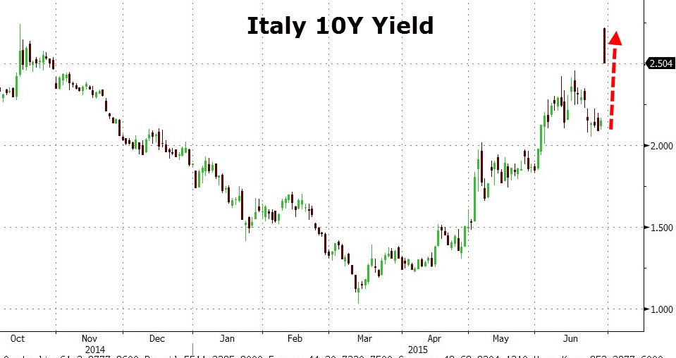 Although a far cry from Greece, there has been strong risk aversion to Italian, Portugese, and Spanish government debt (often referred to as the periphery) . The market clearly fears that the Greek fire spreads across the weaker member states of the Eurozone, although officials have reaffirmed that adequate firewalls are ready in place. Chart courtesy of Zero Hedge