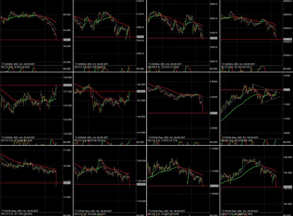 From top left to bottom right: WTI, S&P 500, EuroStoxx 50, Hang Seng, 10-year UST, 10-year bund, copper, USD Index, silver, gold, EURUSD, and GBPJPY.  Charts by Business Of Finance