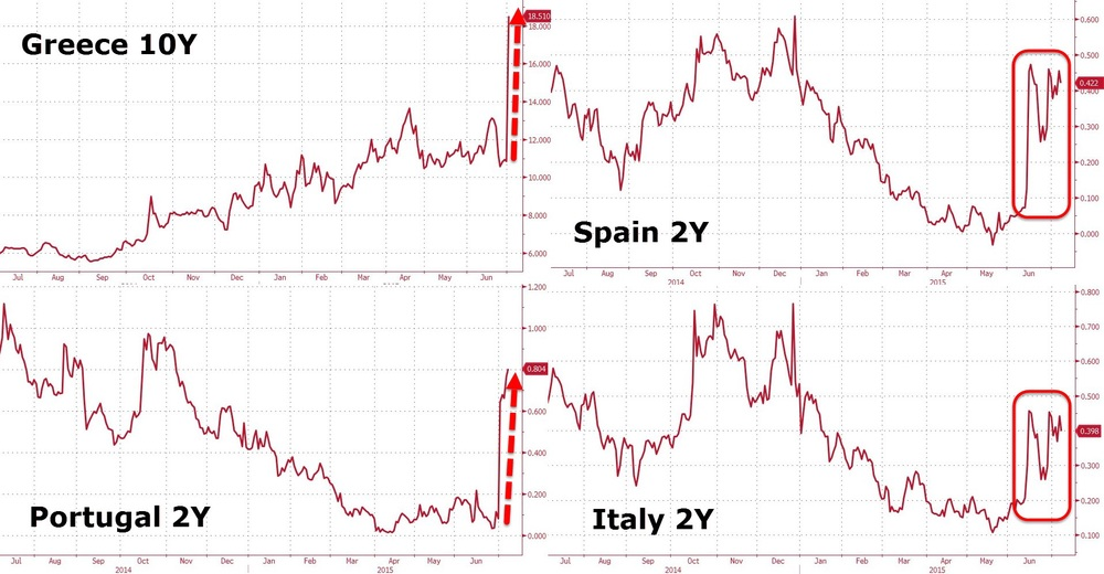 PIIGS sovereign bonds have been slaughtered this week. Contagion risk anyone?   Chart courtesy of Zero Hedge