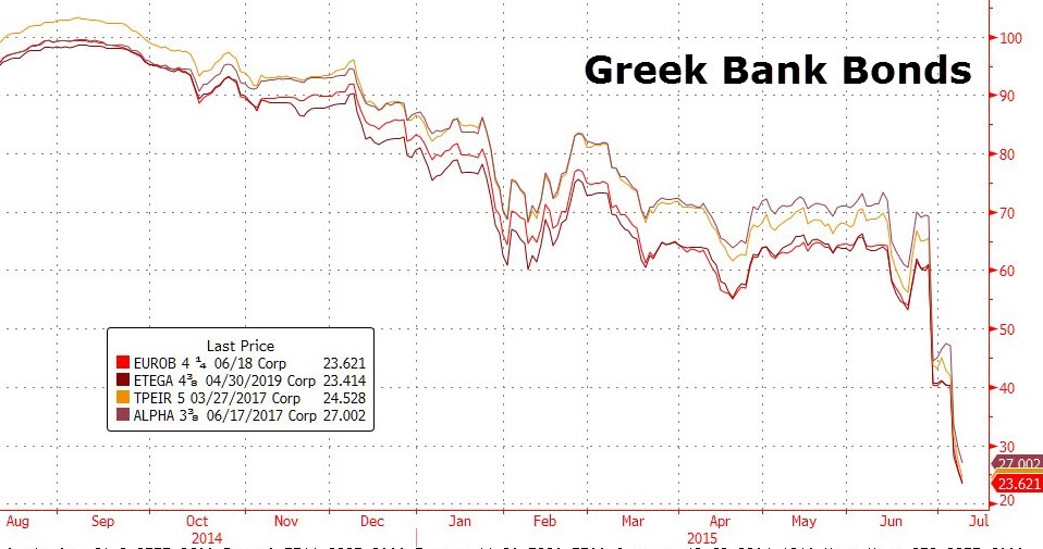 The Athens Stock Exchange may remain closed indefinitely, but the debt securities of its banks that trade on foreign secondary markets show the hopelessness in trying to salvage its insolvent and bankrupt banks.    Yields have surged and most bonds now trade less than 30¢ to the dollar.  Chart courtesy of Zero Hedge