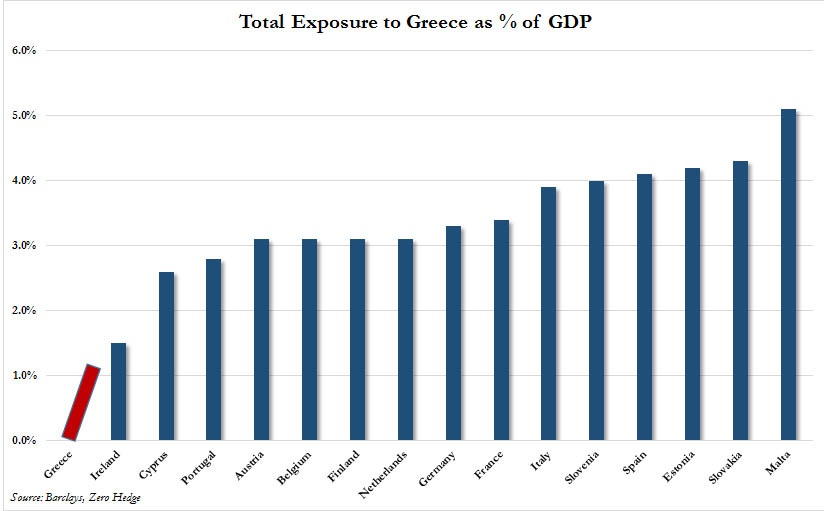 Now that Greece has expressed overt intention to leave the euro, which will be next? A simple analysis on gross exposure might be a hint.   Chart courtesy of Zero Hedge