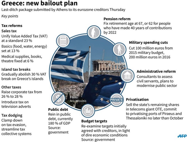 A visual breakdown of the various elements of the latest Greek bailout proposal, involving €53.5bn from the European Stability Mechanism  (ESM) spread out over 3 years through 30 June 2018.  Graphic courtesy of AFP