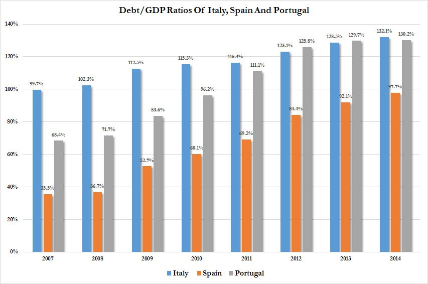 The debt-to-GDP ratios of Italy, Spain, and Portugal. The latest Greek proposal lacks a debt write down segment which both the IMF and Eurogroup head acknowledged was crucial for Greece to recover in the long run.  Germany strongly opposes to any debt restructuring or write off, and because Germany is the dominant nation in the EU19 and EU28, no decision goes through without its approval.   Chart courtesy of Zero Hedge