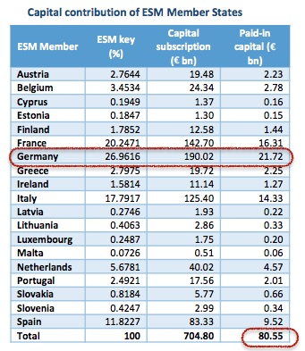 The ESM capital as broken done into the 19 Eurozone states totaling €80.55bn. Germany holds a lion's share at 26.96% and €21.72bn.  Some word has been spreading that the Eurogroup and IMF sees Greece's proposed bailout amount of €53.5bn as insufficient, especially taking into account the money needed to recapitalize Greece's illiquid and insolvent banks.  The eventual bailout amount, should a deal be struck, could balloon to the ballpark of €75bn, almost all of the ESM's capital.   One can imagine how Germany would react. We personally do not see this as a possibility.  Chart courtesy of Barclays
