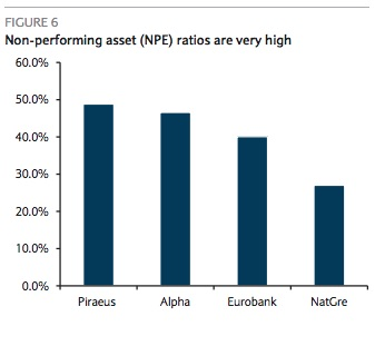 The average non-performing exposure ratio of Greek banks (NPE) is 41%, already very high but now also at risk of continually increasing over the coming quarters.    E  ven if Greece averts an EMU exit and its banks continue to receive liquidity through the ELA, the country's entry into a new programme will still likely require banks to raise capital in order to bolster solvency and cushion them against asset quality deterioration associated with a weakened economy.   Chart courtesy of Barclays