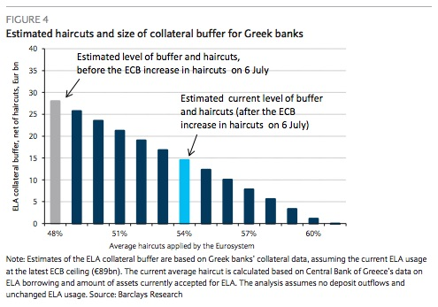 Based on some unconfirmed figures reported on Bloomberg (stating that the adjustments regard mainly securities issued or guaranteed by the Greek government for which the haircuts were brought to 45%), Barclays  estimates that the average haircut has been increased to about 54%.      This implies a reduction in the ELA-eligible collateral buffer (net of haircuts) to about €15bn currently, €9bn lower than in June (before the latest haircut).    Chart courtesy of Barclays