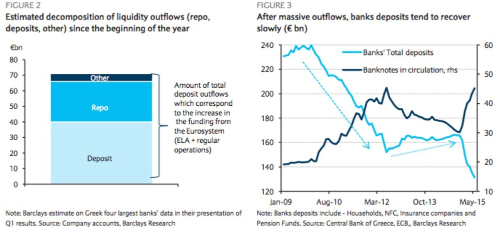 As of the end of 2014, Greek banks' total borrowing at the ECB's regular operations amounted to €56bn, with negligible usage of ELA. Their usage of the ECB liquidity has increased to about €118bn as of the end of May. Barclays estimates that figure to be €125.4bn currently; ELA funding via Greece's Central Bank should be close to the current limit of €89bn.   The capital controls introduced on 29 June after the announcement of the referendum have reduced significantly the pace of deposit outflows. However, with depositors continuing to withdraw from ATM machines at a daily limit of €60, Greek banks' liquidity needs have reached a level very close to the current ELA ceiling. Some of them now run the risk of exhausting liquidity.  Chart courtesy of Barclays