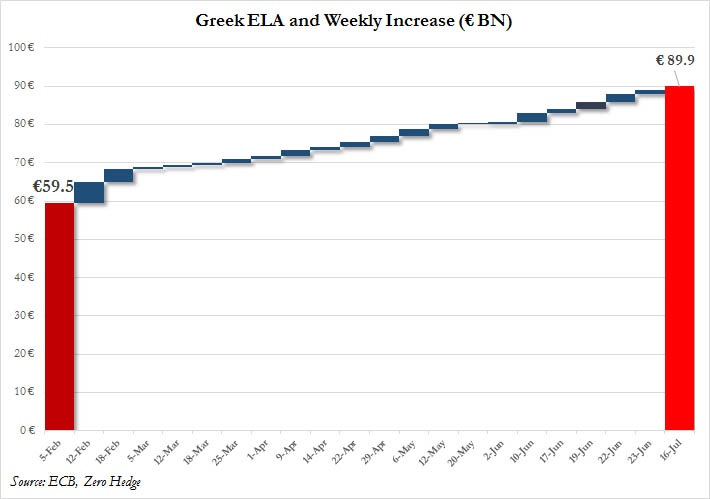 Following the ECB's decision to raise Greece's ELA limit next week by €900mn to €89.9bn from the current limit of €89bn, Greek banks will reopen on Monday but capital controls limiting daily withdrawals to €60 will remain.   Chart courtesy of Zero Hedge