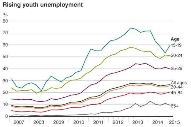 Acute unemployment in Greece is prevalent especially amongst the under-30 range of demographics. The national unemployment rate stands hairlines under 29% while youth unemployment has risen to 60% since the start of 2015. Matters are expected to worsen once austerity measures are earnestly inplemented. Chart courtesy of the BBC