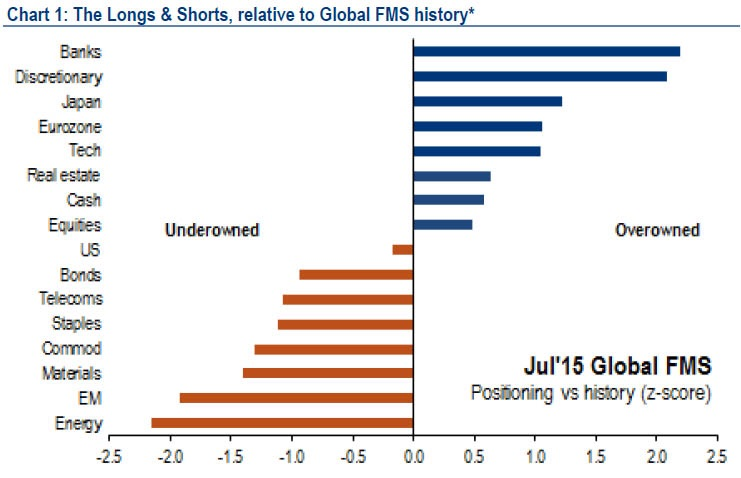 A strategy would be to take a contrarian view as to what the broader market is weighted on. Here, it is clear that global institutional funds are most long financials and consumer discretionary names (equities), and are most short energy and emerging market names (equities).  The commonalities are plentiful between materials (equities), commodities, staples (equities), and telecommunication (equities).   Chart courtesy of BofAML