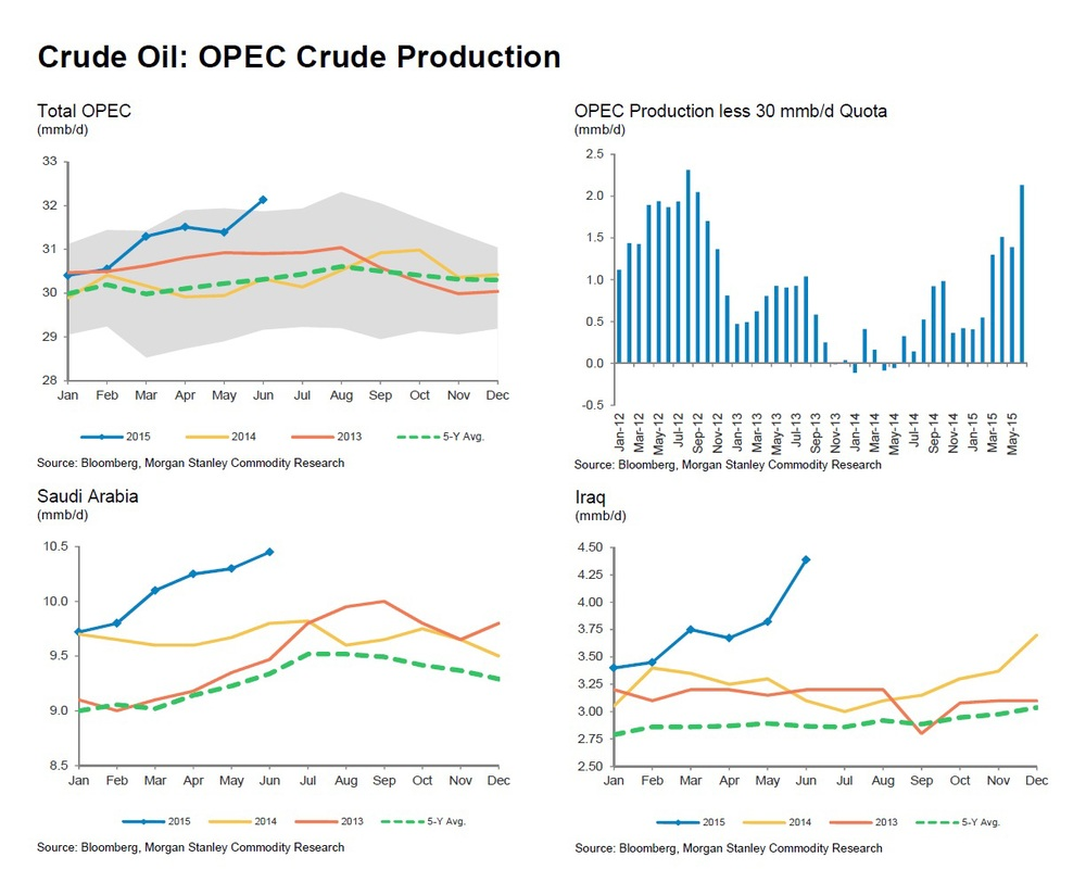 At almost 33.6mn bbl/day, OPEC crude oil production has set new age record as June's total production has exceeded the 90th percentile of the past 10 Junes. Saudi Arabia's production has soared to a record of 10.54mn bbl/day and will likely increase further. Even war torn Iraq has seen its output surge to unprecedented levels.  All this spells bad news for oil prices, cementing our moderately bearish to neutral base case.   Charts courtesy of Morgan Stanley
