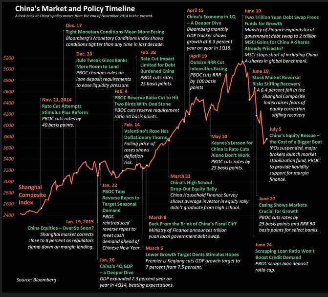 This neatly done graphic depicts every twist and turn in China's centrally planned policies (up to 5 July) in reaction to how its stock markets perform, as much as it would like to deny that is policies are market-reactionary.  For most of the past, state interventionism worked wonders for the Chinese stock markets. Each time there was a blip of red, an RRR cut or liquidity injection (via reverse repos) would reverse them and all would be well, on the surface. That was until market forces had it...  Chart courtesy of Bloomberg