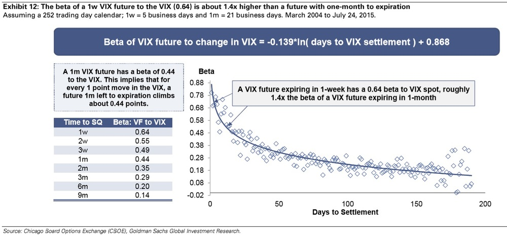 The advent of weekly VIX futures means that traders are now able to slide down the contango curve faster than ever before. As expected, the closer to spot a futures contract is, the higher its beta to spot. In the case of the VIX, a 1-week futures contract has 1.4x the beta of a 1-month contract, allow that much more decay in a quarter of the time, assuming the trader levers up 4 times the notional.  Chart courtesy of Goldman Sachs