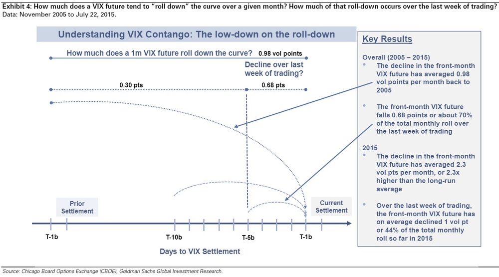 This chart shows how much a 1-month VIX futures contract rolls down the curve in a typical contango. Much of the slide happens over the last week of trading. 2015 has seen an extraordinarily steep contango, which has meant that the average decline in the front-month contracts stands at 2.3 vol points per month YTD, 230% the long run average measured since July 2005.  Chart courtesy of Goldman Sachs