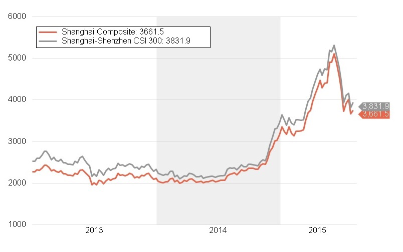The Shanghai composite and the Shenzhen composite index. Both have entered into bear markets after falling more than 20% since their respective peaks.