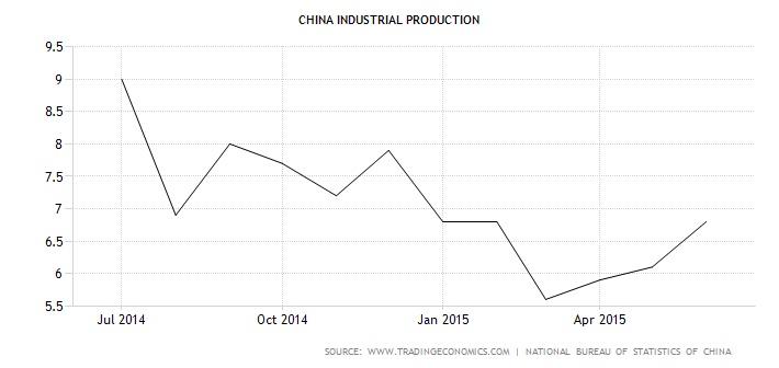 Although China's official (overstated) industrial production figures have somewhat recovered, They remain far below levels justifying a 7% GDP growth.