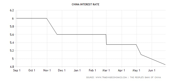 The Chinese central bank, the PBoC, has been aggressively easing since 3Q 2014. They achieve this by cutting both benchmark interest rates and the required reserve ratio (RRR).