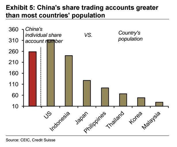 The number of individual stock brokerage accounts in China stands at nearly 260 million.  Almost 80% of the Chinese stock market is made up of retail investors. This contrasts to institutional funds making up the majority of developed markets.