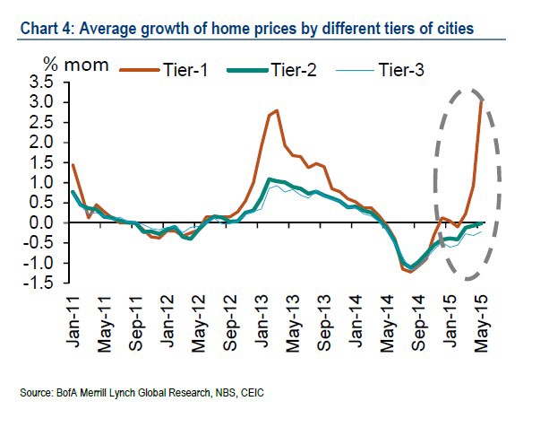 Luxurious and expensive residential properties (Tier 1) have seen an astronomical growth in their average prices despite property cooling measures having been implemented by the government. It is clear that demand comes from speculative and investment channels.