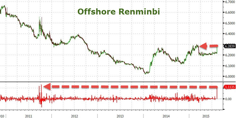In this slightly outdated chart, the scale of the move can be appreciated. The yuan was weakened at the quickest pace ever (3 day rate of change) as Beijing scurried to administer economic cool aid to its economy.    Chart courtesy of Zero Hedge