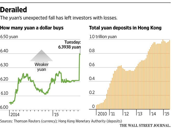 The costs associated with holding Chinese yuan as investments have been realised in the form of some 3% depreciation over a week. As illustrated here, depositors have suffered as Asian ex. China investors have rushed to buy the Chinese currency over the years.  Chart courtesy of The WSJ