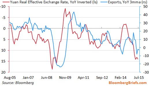 The REER (real effective exchange rate) for the yuan has strong albeit lagged correlations to China's exports. As seen in this chart, weakening the yuan against currencies of trading partners clearly boosts export growth, and vice versa.  Chart courtesy of Bloomberg